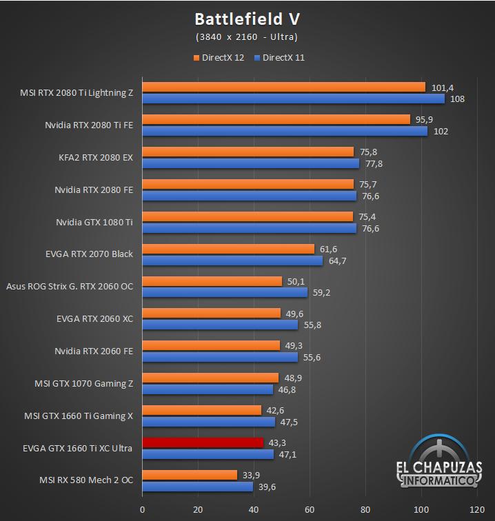 EVGA GeForce GTX 1660 Ti XC Ultra Juegos UHD 4 54