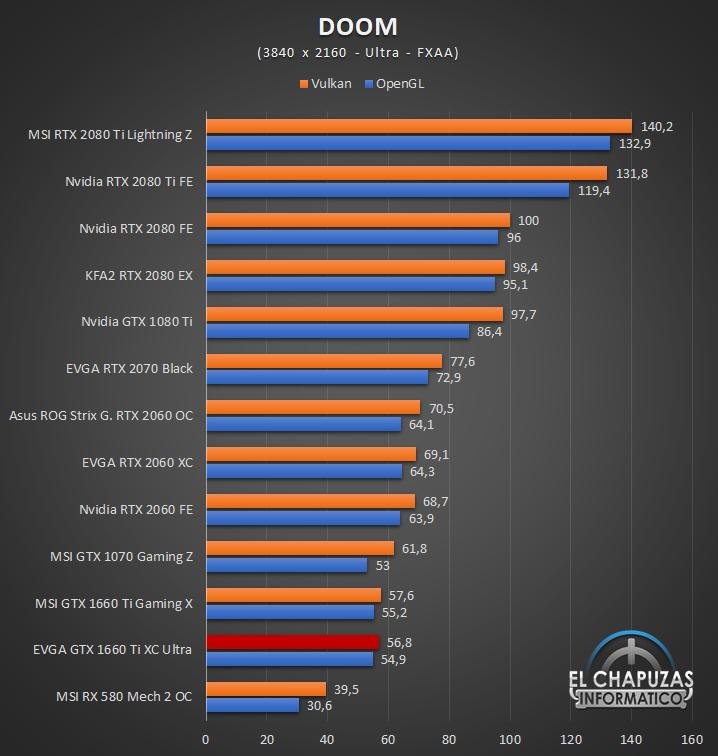 EVGA GeForce GTX 1660 Ti XC Ultra Juegos UHD 5 55