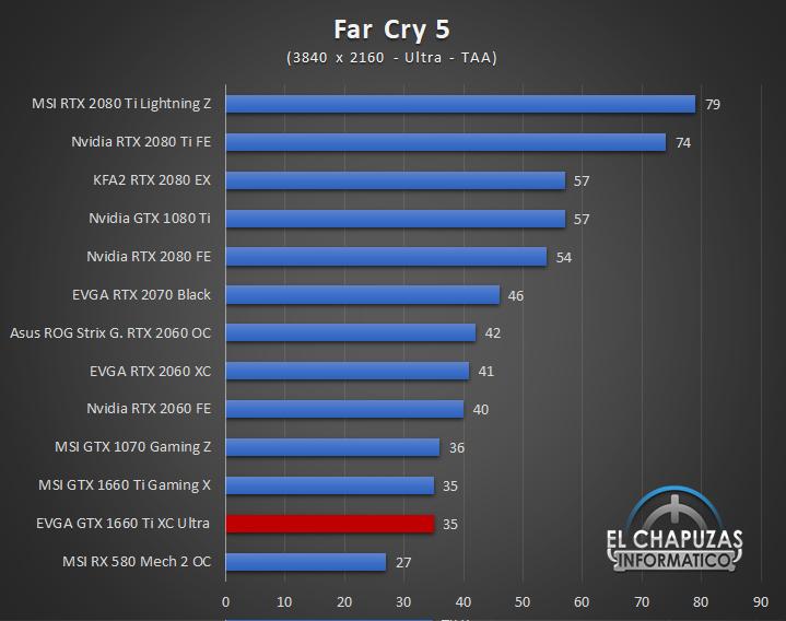 EVGA GeForce GTX 1660 Ti XC Ultra Juegos UHD 6 56
