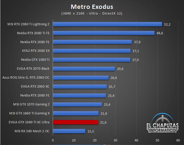 EVGA GeForce GTX 1660 Ti XC Ultra Juegos UHD 9 59