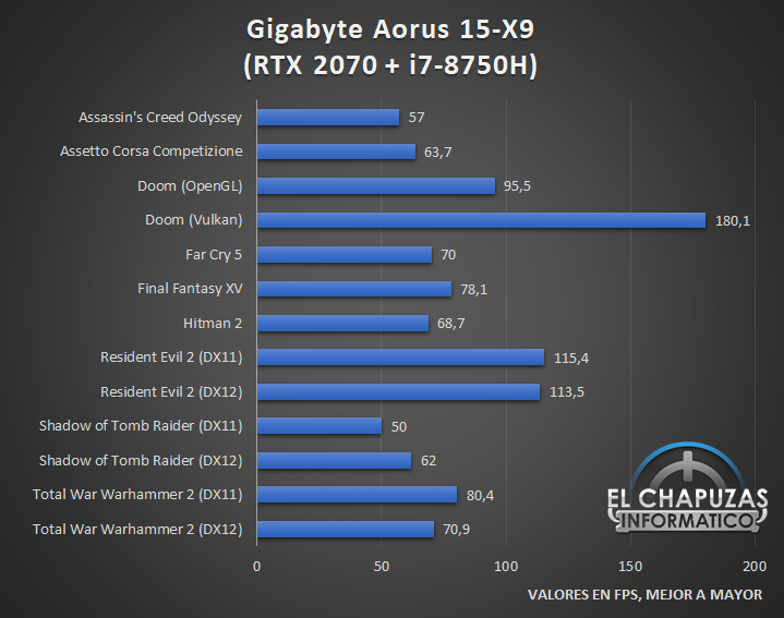 Gigabyte Aorus 15 X9 Juegos Act 1 24
