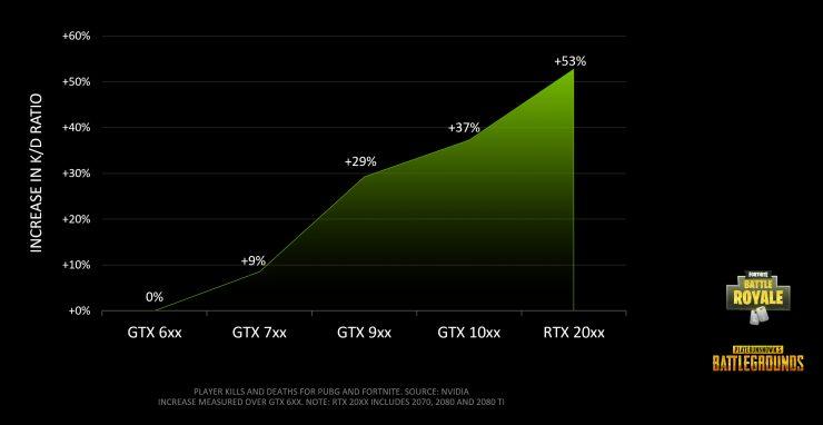 Grafico de rendimiento GPUs Nvidia en Battle Royale 1 740x382 0