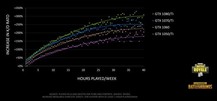 Grafico de rendimiento GPUs Nvidia en Battle Royale 2 740x345 1