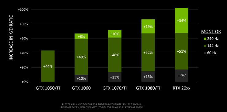Grafico de rendimiento GPUs Nvidia en Battle Royale 3 740x366 2