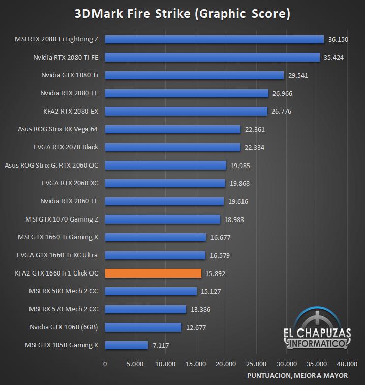 KFA GeForce GTX 1660 Ti 1 Click OC Benchmarks 1 21