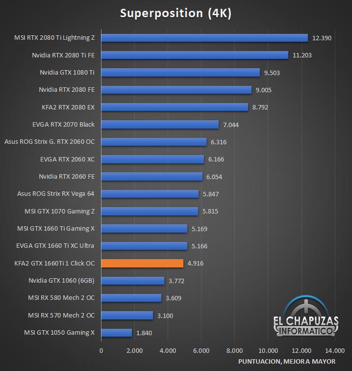 KFA GeForce GTX 1660 Ti 1 Click OC Benchmarks 3 23