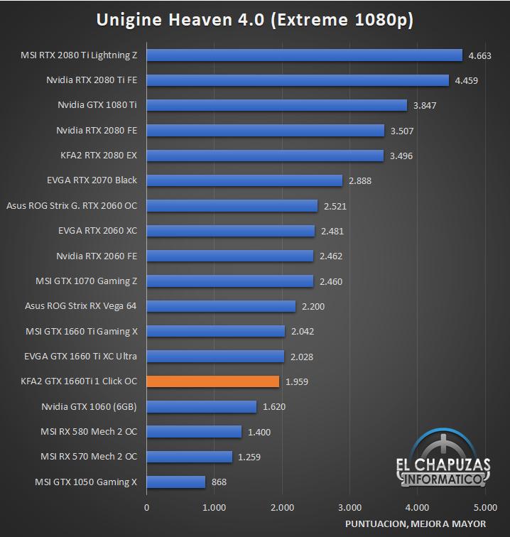 KFA GeForce GTX 1660 Ti 1 Click OC Benchmarks 4 24
