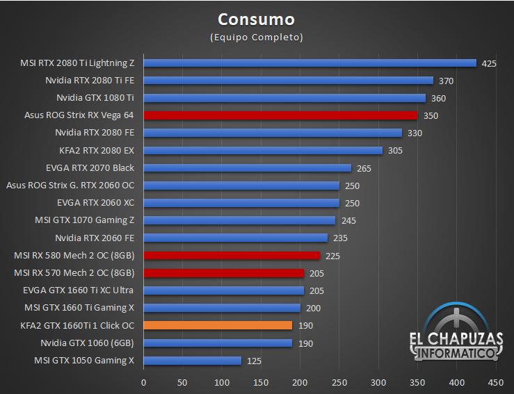 KFA2 GeForce GTX 1660 Ti 1-Click OC - Consumo