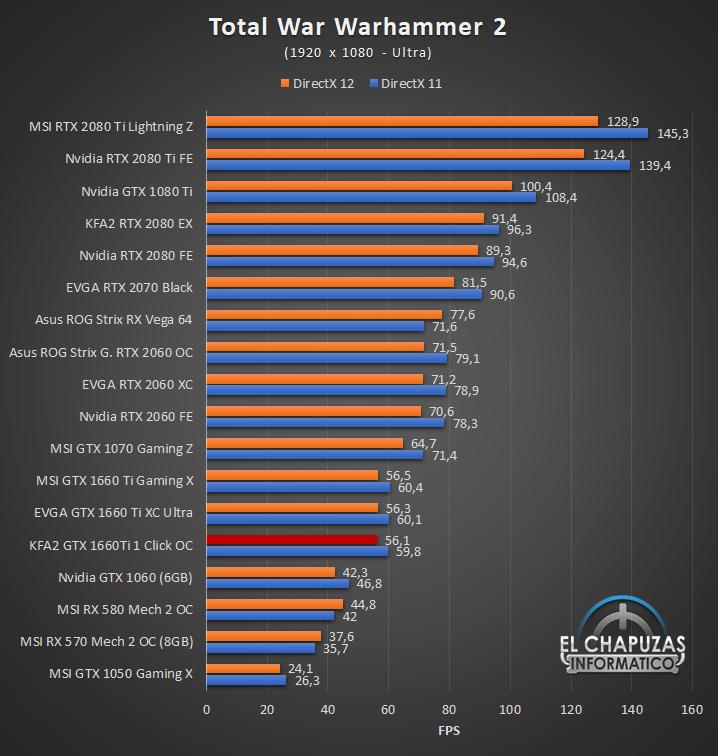 KFA GeForce GTX 1660 Ti 1 Click OC Juegos FHD 13 38