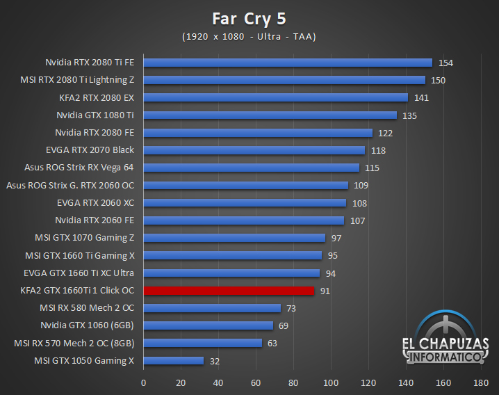 KFA GeForce GTX 1660 Ti 1 Click OC Juegos FHD 6 31