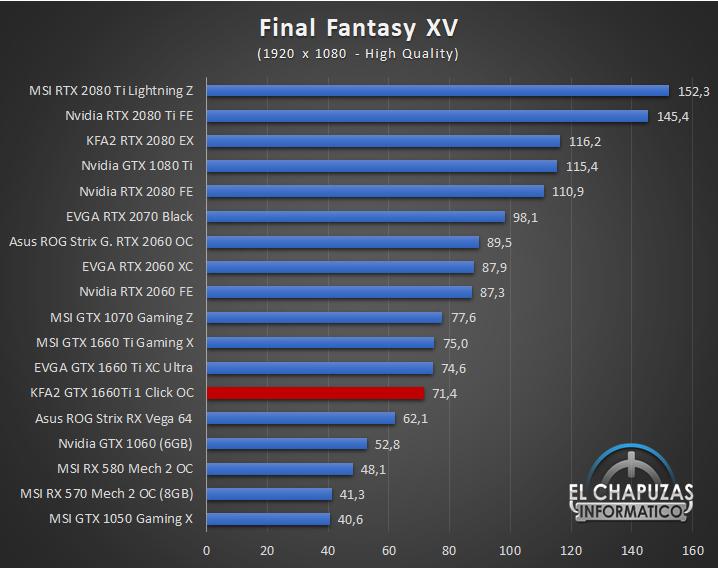 KFA GeForce GTX 1660 Ti 1 Click OC Juegos FHD 7 32