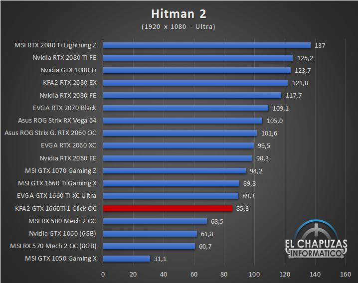 KFA GeForce GTX 1660 Ti 1 Click OC Juegos FHD 8 33