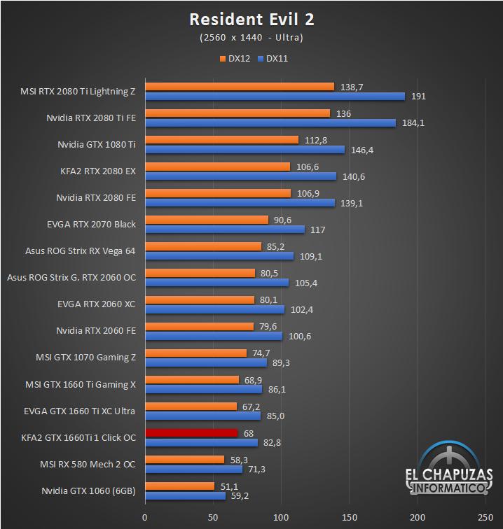 KFA GeForce GTX 1660 Ti 1 Click OC Juegos QHD 11 49