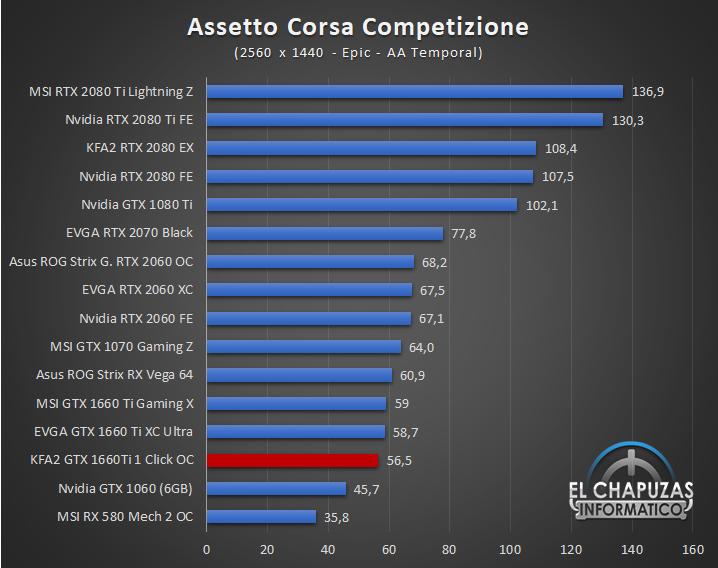 KFA GeForce GTX 1660 Ti 1 Click OC Juegos QHD 3 41