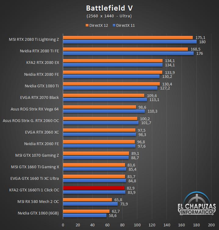 KFA GeForce GTX 1660 Ti 1 Click OC Juegos QHD 4 42