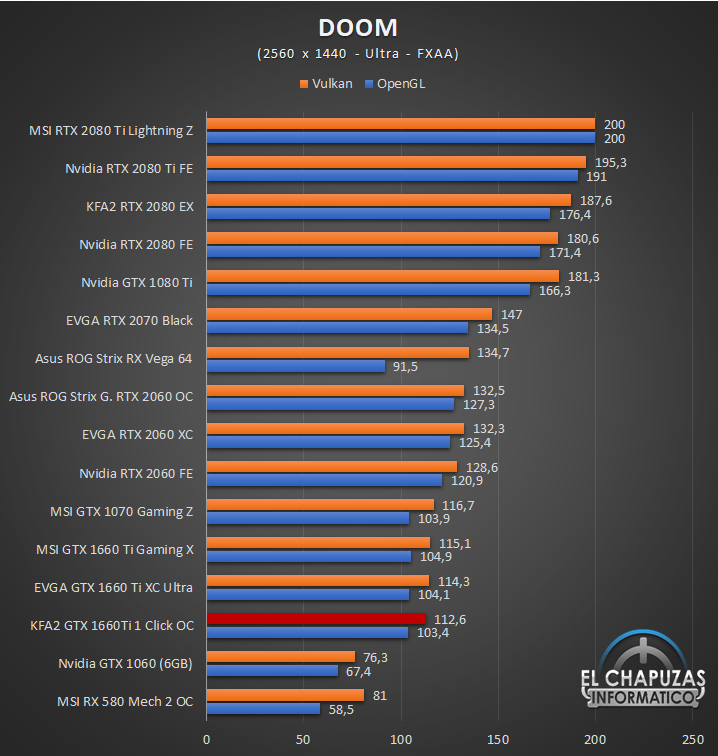KFA GeForce GTX 1660 Ti 1 Click OC Juegos QHD 5 43