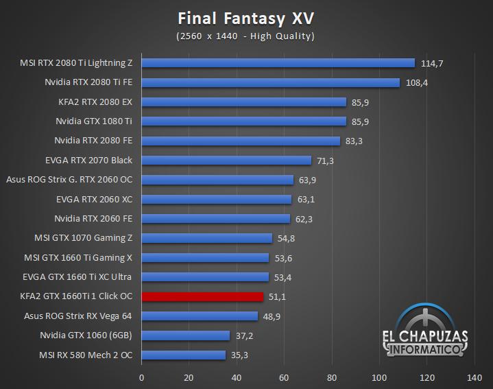 KFA GeForce GTX 1660 Ti 1 Click OC Juegos QHD 7 45