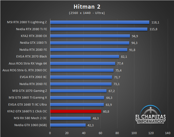 KFA GeForce GTX 1660 Ti 1 Click OC Juegos QHD 8 46