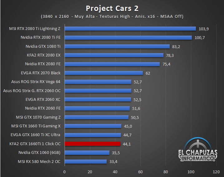 KFA GeForce GTX 1660 Ti 1 Click OC Juegos UHD 10 61