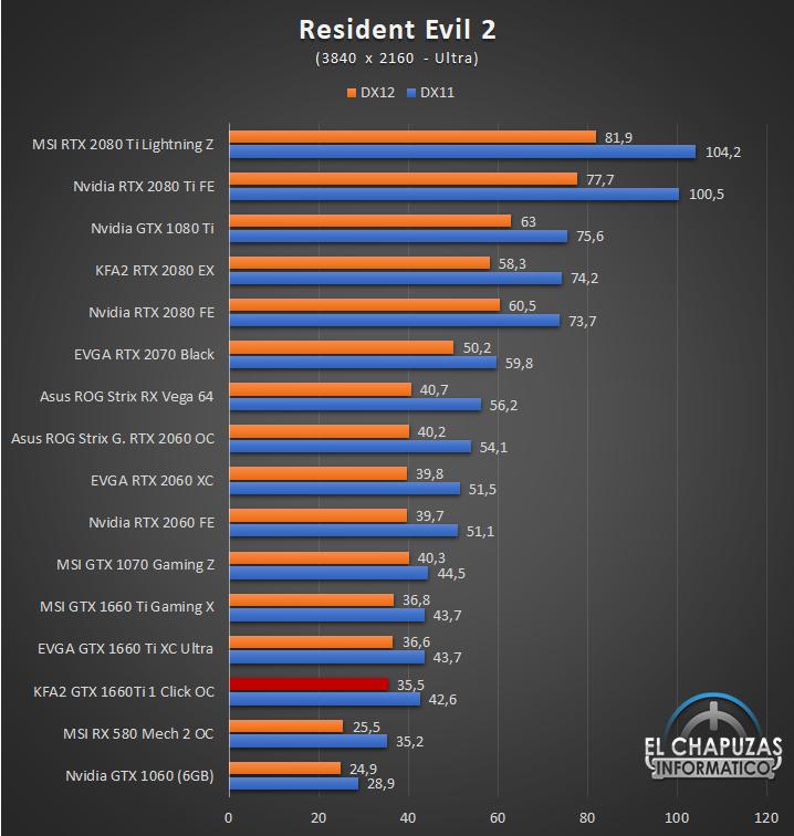 KFA GeForce GTX 1660 Ti 1 Click OC Juegos UHD 11 62