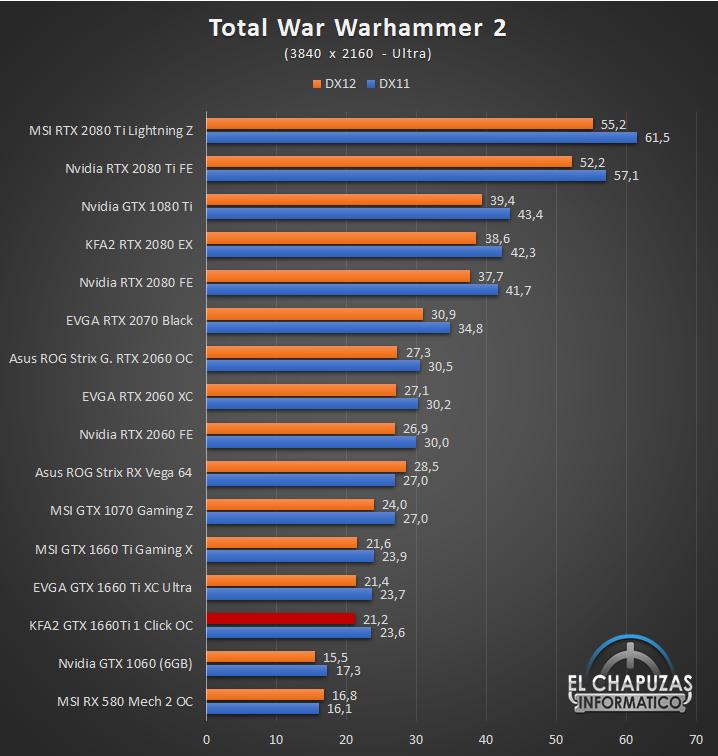 KFA GeForce GTX 1660 Ti 1 Click OC Juegos UHD 13 64