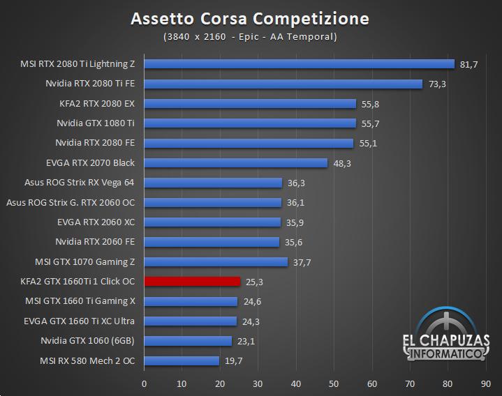 KFA GeForce GTX 1660 Ti 1 Click OC Juegos UHD 3 54