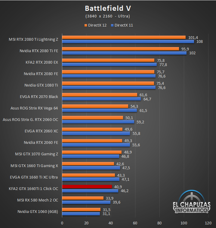 KFA GeForce GTX 1660 Ti 1 Click OC Juegos UHD 4 55