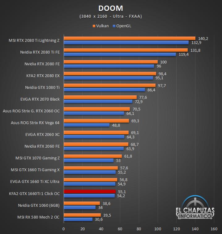 KFA GeForce GTX 1660 Ti 1 Click OC Juegos UHD 5 56