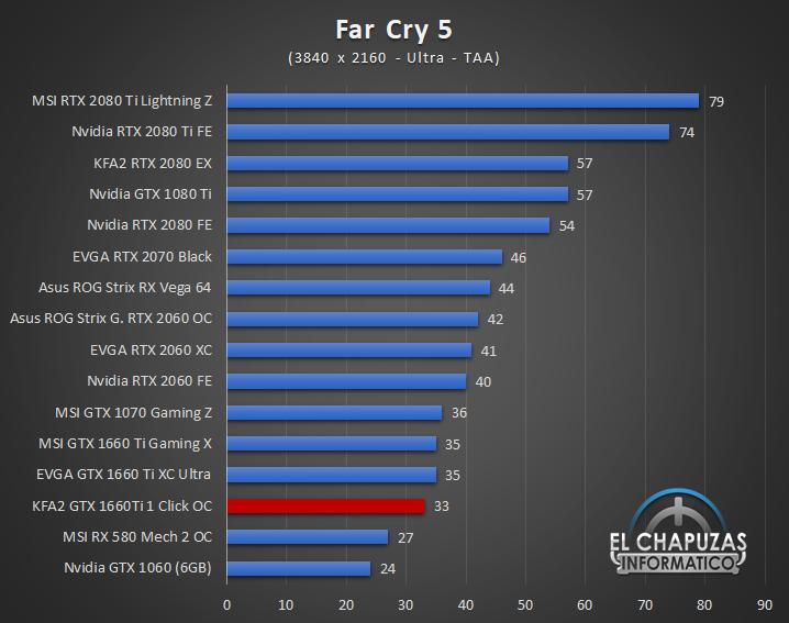 KFA GeForce GTX 1660 Ti 1 Click OC Juegos UHD 6 57