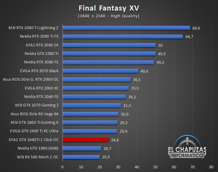 KFA GeForce GTX 1660 Ti 1 Click OC Juegos UHD 7 58