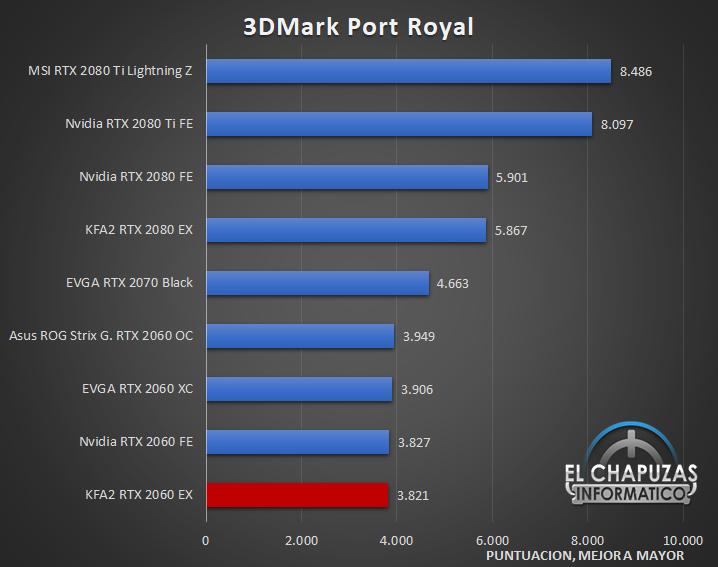 KFA2 GeForce RTX 2060 EX Benchmarks 3 24