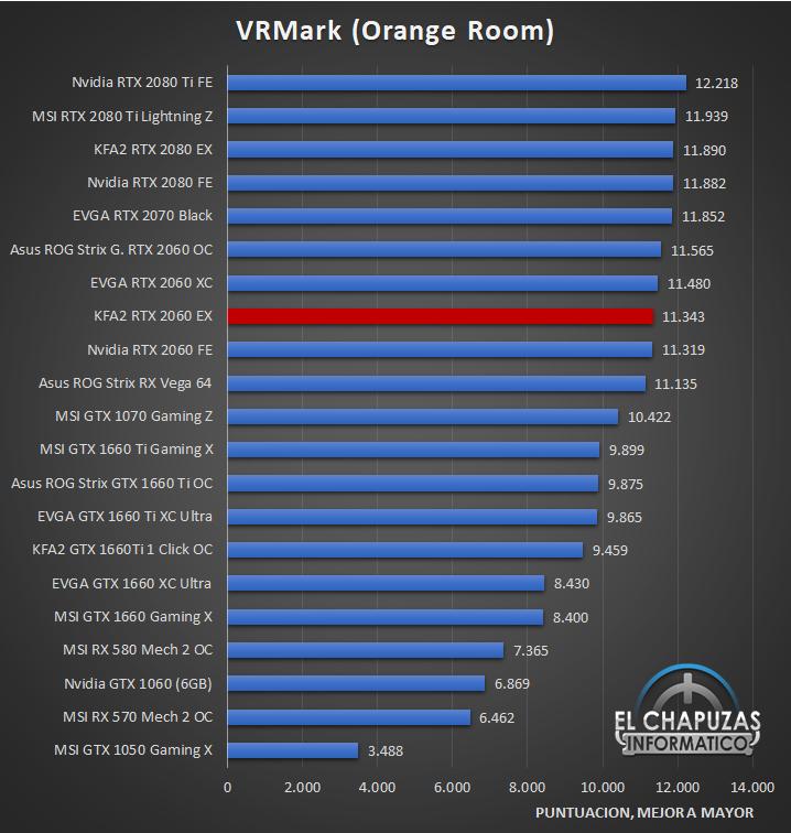 KFA2 GeForce RTX 2060 EX Benchmarks 6 27