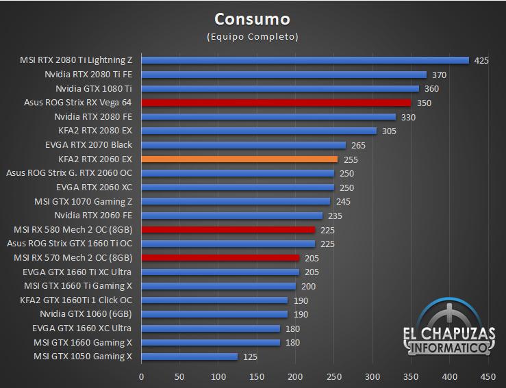 KFA2 GeForce RTX 2060 EX - Consumo