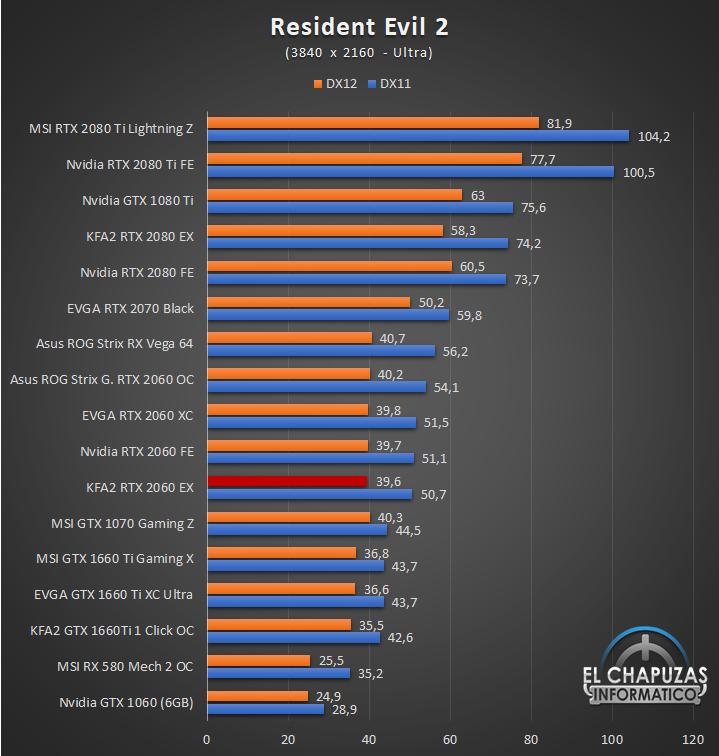 KFA2 GeForce RTX 2060 EX Juegos 4K 10 61