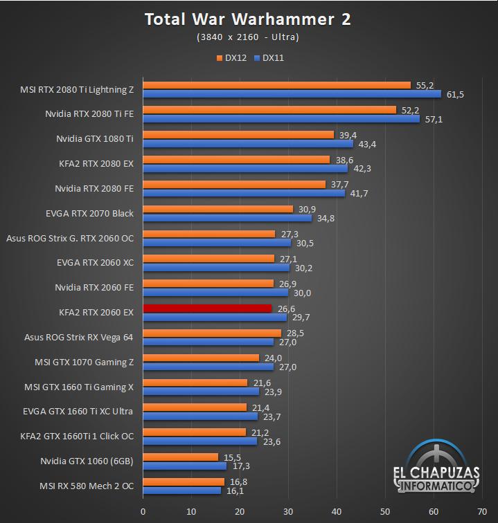 KFA2 GeForce RTX 2060 EX Juegos 4K 12 63