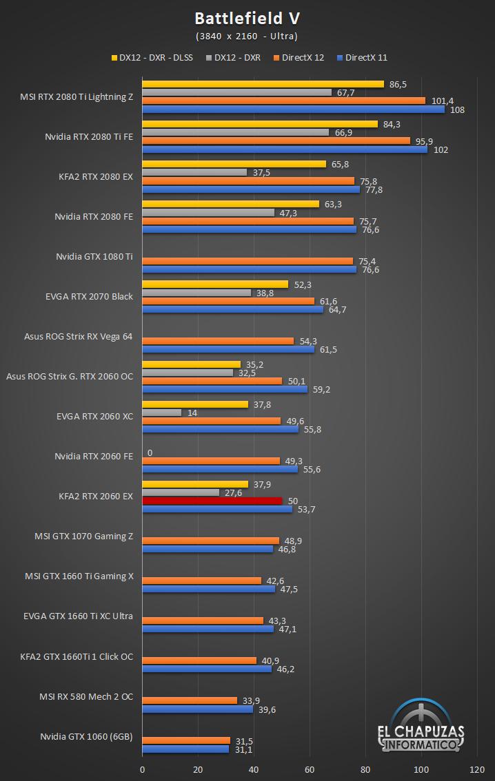 KFA2 GeForce RTX 2060 EX Juegos 4K 3 54