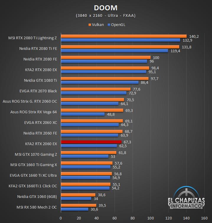 KFA2 GeForce RTX 2060 EX Juegos 4K 4 55
