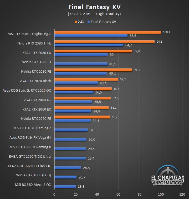 KFA2 GeForce RTX 2060 EX Juegos 4K 6 57
