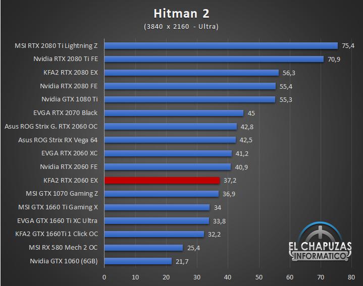 KFA2 GeForce RTX 2060 EX Juegos 4K 7 58