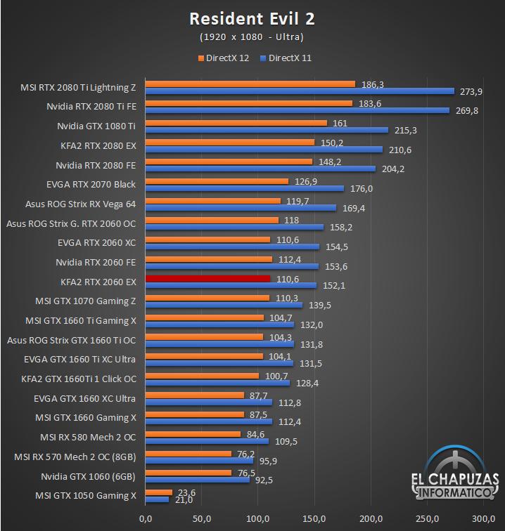 KFA2 GeForce RTX 2060 EX Juegos Full HD 10 37