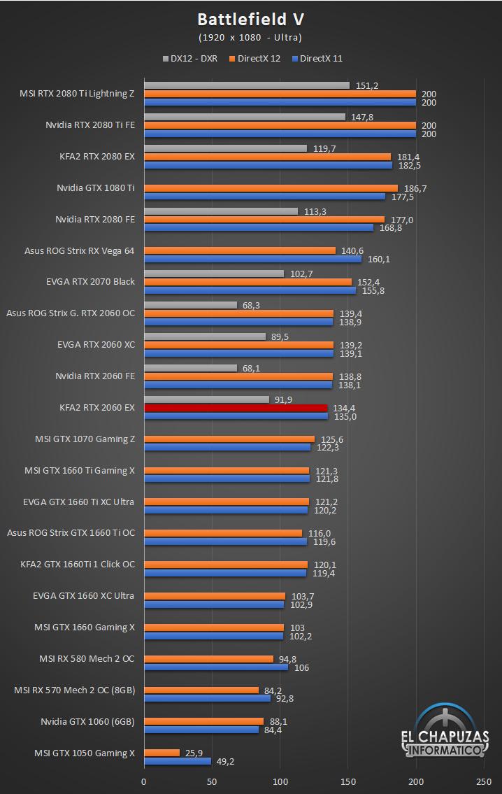 KFA2 GeForce RTX 2060 EX Juegos Full HD 3 30