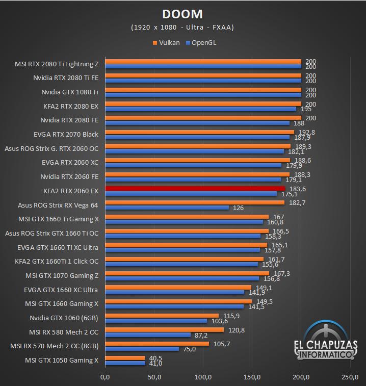 KFA2 GeForce RTX 2060 EX Juegos Full HD 4 31