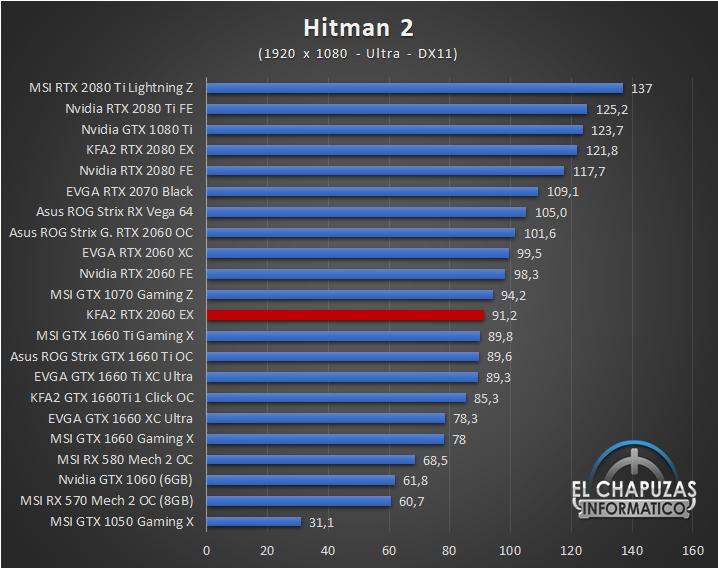 KFA2 GeForce RTX 2060 EX Juegos Full HD 7 34
