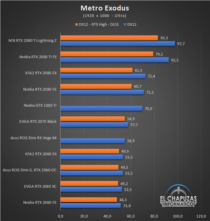 KFA2 GeForce RTX 2060 EX Juegos Full HD 8 35