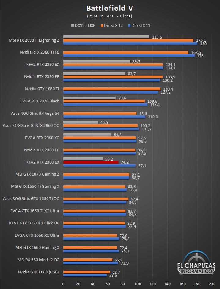 KFA2 GeForce RTX 2060 EX Juegos QHD 3 42