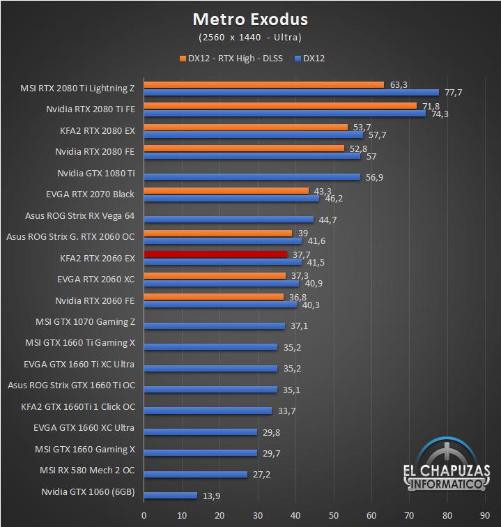 KFA2 GeForce RTX 2060 EX Juegos QHD 8 47