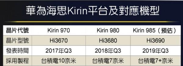 Kirin 985 0