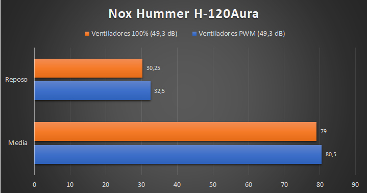Nox Hummer H-120Aura Rendimiento