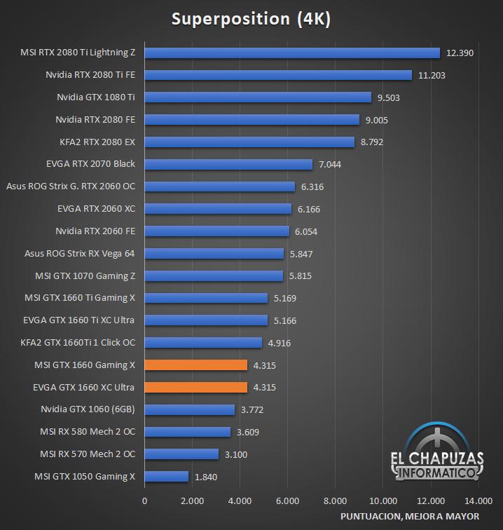 Nvidia GeForce GTX 1660 Benchmarks 3 23