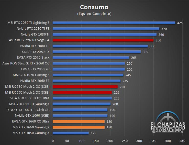 EVGA GeForce GTX 1660 XC Ultra - Consumo